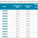 """Novaservis Rozdělovač se šroubením jednostranný G1"""" 3 okruhy RPN03"""